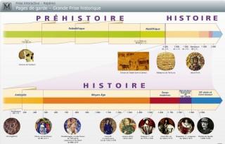 Les grandes périodes de l'histoire cycle 3